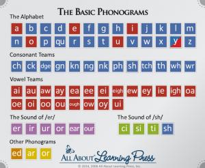 phonograms chart